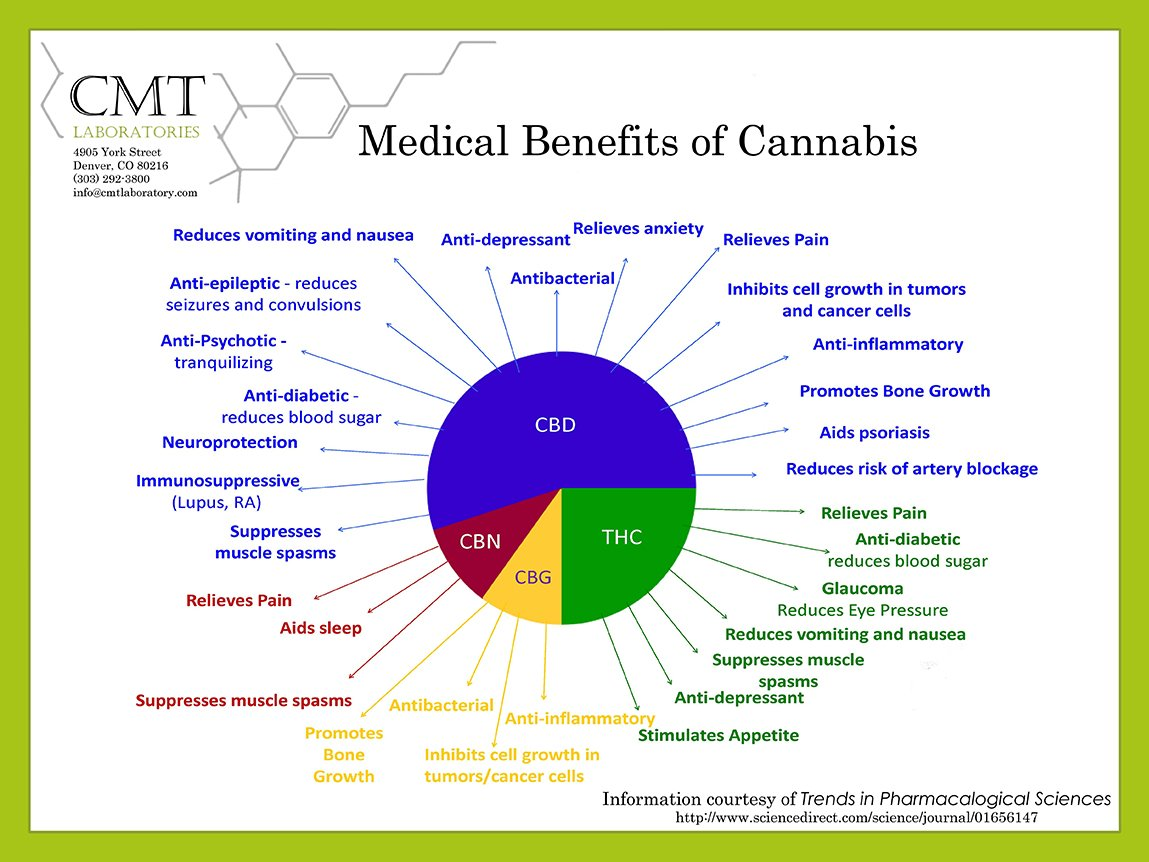 Medical Benefits of Cannabis